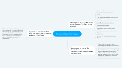 Mind Map: Personal Project 2021Guide