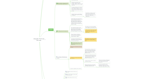 Mind Map: Alexander The Great Summary