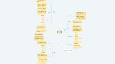 Mind Map: Tribus