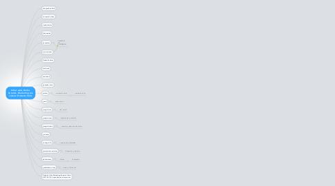 Mind Map: Sitios web, Redes Sociales, Marketing con videos. Roberto Véliz