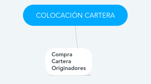 Mind Map: COLOCACIÓN CARTERA