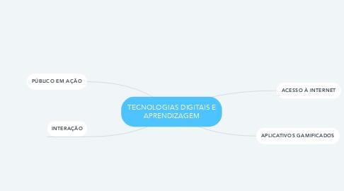 Mind Map: TECNOLOGIAS DIGITAIS E APRENDIZAGEM