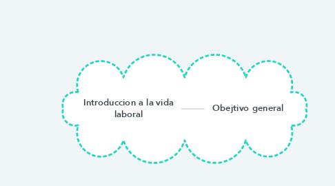 Mind Map: Introduccion a la vida laboral