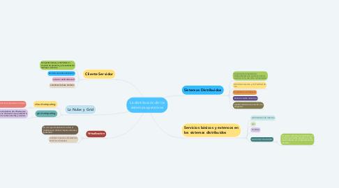 Mind Map: La distribución de los sistemas operativos