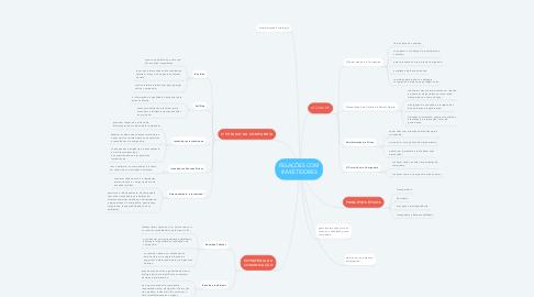 Mind Map: RELAÇÕES COM INVESTIDORES