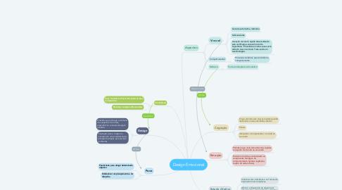 Mind Map: Design Emocional