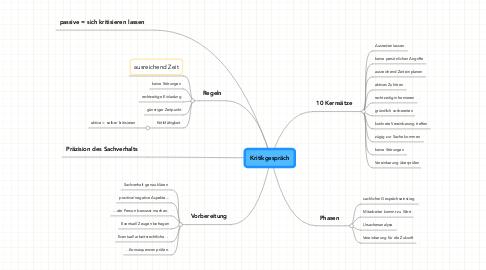 Mind Map: Kritikgespräch