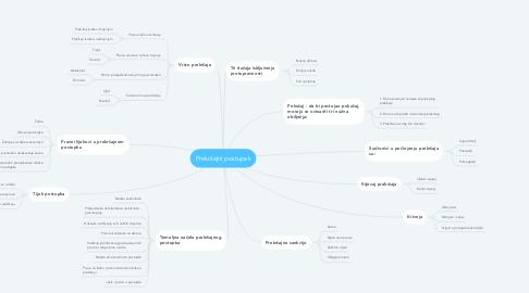 Mind Map: Prekršajni postupak