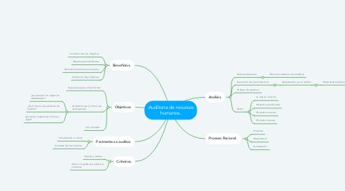 Mind Map: Auditoria de recursos humanos.