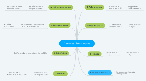 Mind Map: Tencnicas histologicas