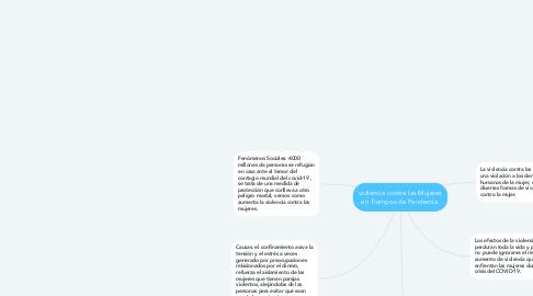 Mind Map: violencia contra las Mujeres en Tiempos de Pandemia.