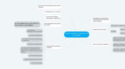 Mind Map: NUEVO MODELO CONTABLE DE COLOMBIA