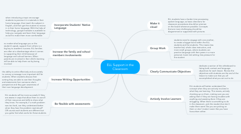 Mind Map: ELL Support in the Classroom