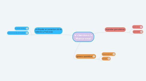 Mind Map: el clasicismo la Música vocal