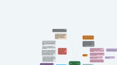 Mind Map: LOS DERECHOS DE LA INFANCIA Y ADOLESCENCIA