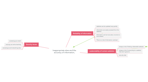 Mind Map: Inappropriate sites and the accuracy of information,
