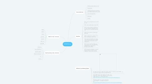 Mind Map: GNU/Linux