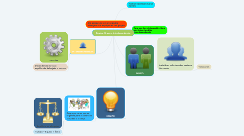 Mind Map: Equipo, Grupo e Interdependencia