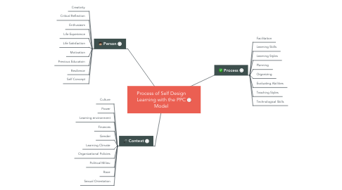 Mind Map: Process of Self Design Learning with the PPC Model