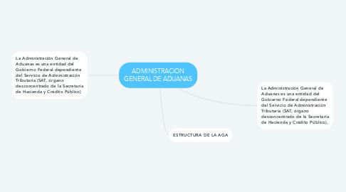 Mind Map: ADMINISTRACION GENERAL DE ADUANAS
