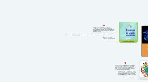 Mind Map: Dimensiones Sustentables :    Las dimensiones de la sustentabilidad funcionan como base para llevar a cabo estrategias de desarrollo sustentable, y consideran los aspectos ambientales, sociales y económicos de las actividades humanas