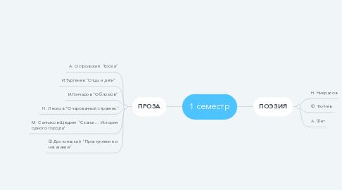 Mind Map: 1 семестр