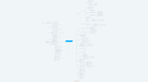 Mind Map: Questionnaire for Anao