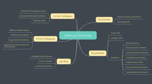 Mind Map: Learning Communities