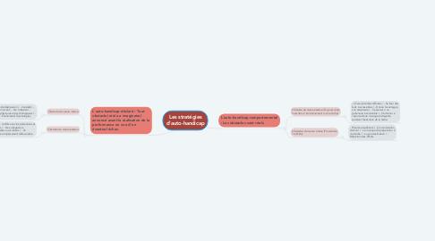 Mind Map: Les stratégies d'auto-handicap