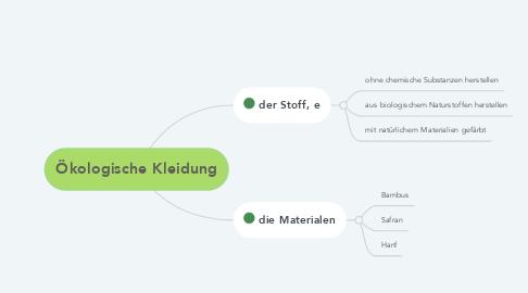 Mind Map: Ökologische Kleidung