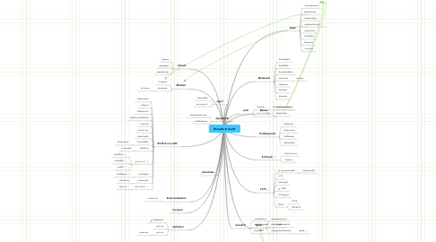 Mind Map: RockaBe & FeelIP