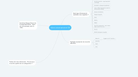 Mind Map: Arbre conversationnel OE