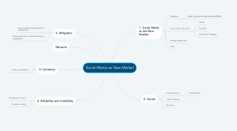 Mind Map: Social Media as New Market