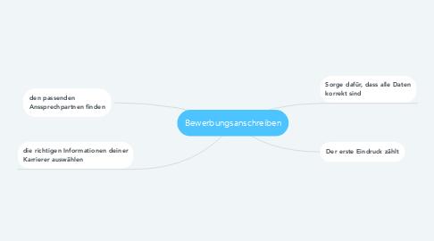 Mind Map: Bewerbungsanschreiben