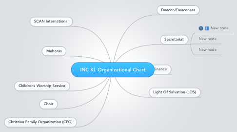 Mind Map: INC KL Organizational Chart