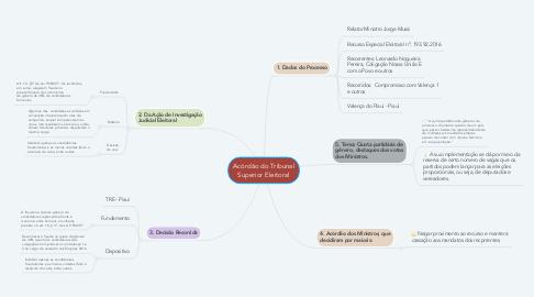 Mind Map: Acórdão do Tribunal Superior Eleitoral