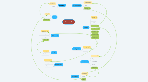 Mind Map: DeliverIT