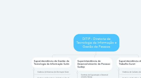 Mind Map: DITIP - Diretoria de Tecnologia da Informação e Gestão de Pessoas