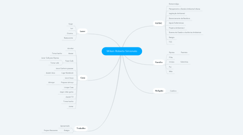 Mind Map: Wilson Roberto Simionato