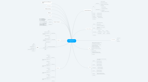 Mind Map: Digital Marketing Bionorica