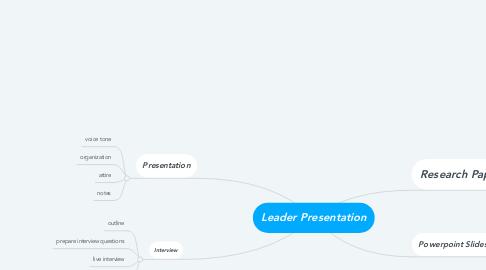 Mind Map: Leader Presentation