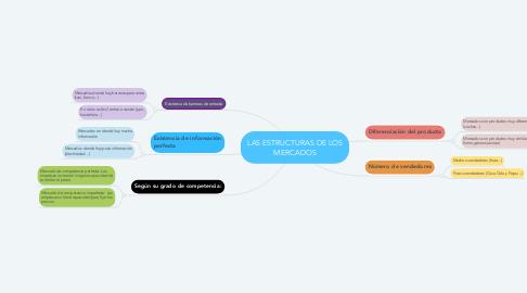 Mind Map: LAS ESTRUCTURAS DE LOS MERCADOS