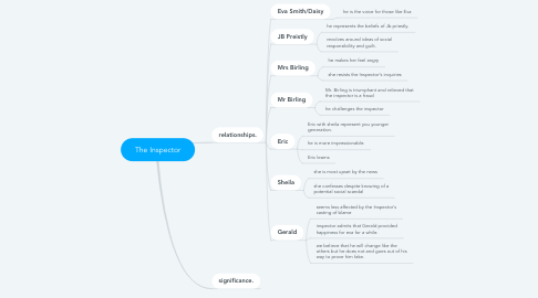 Mind Map: The Inspector