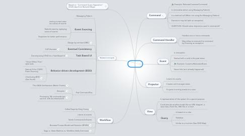 Mind Map: CQRS