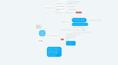 Mind Map: Historia de la medicina