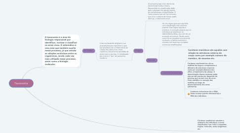 Mind Map: Taxonomia
