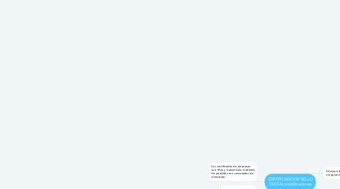 Mind Map: CERTIFICADO DE SELLO DIGITAL modificaciones