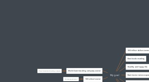 Mind Map: My goal