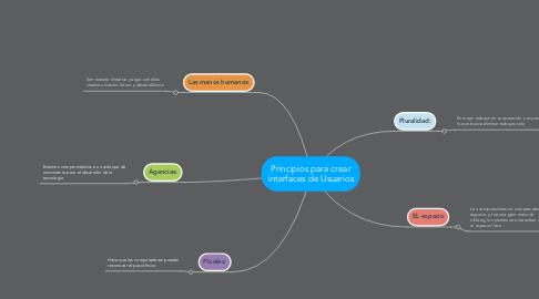 Mind Map: Principios para crear interfaces de Usuarios