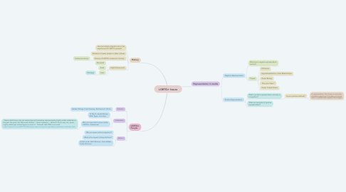 Mind Map: LGBTQ+ Issues